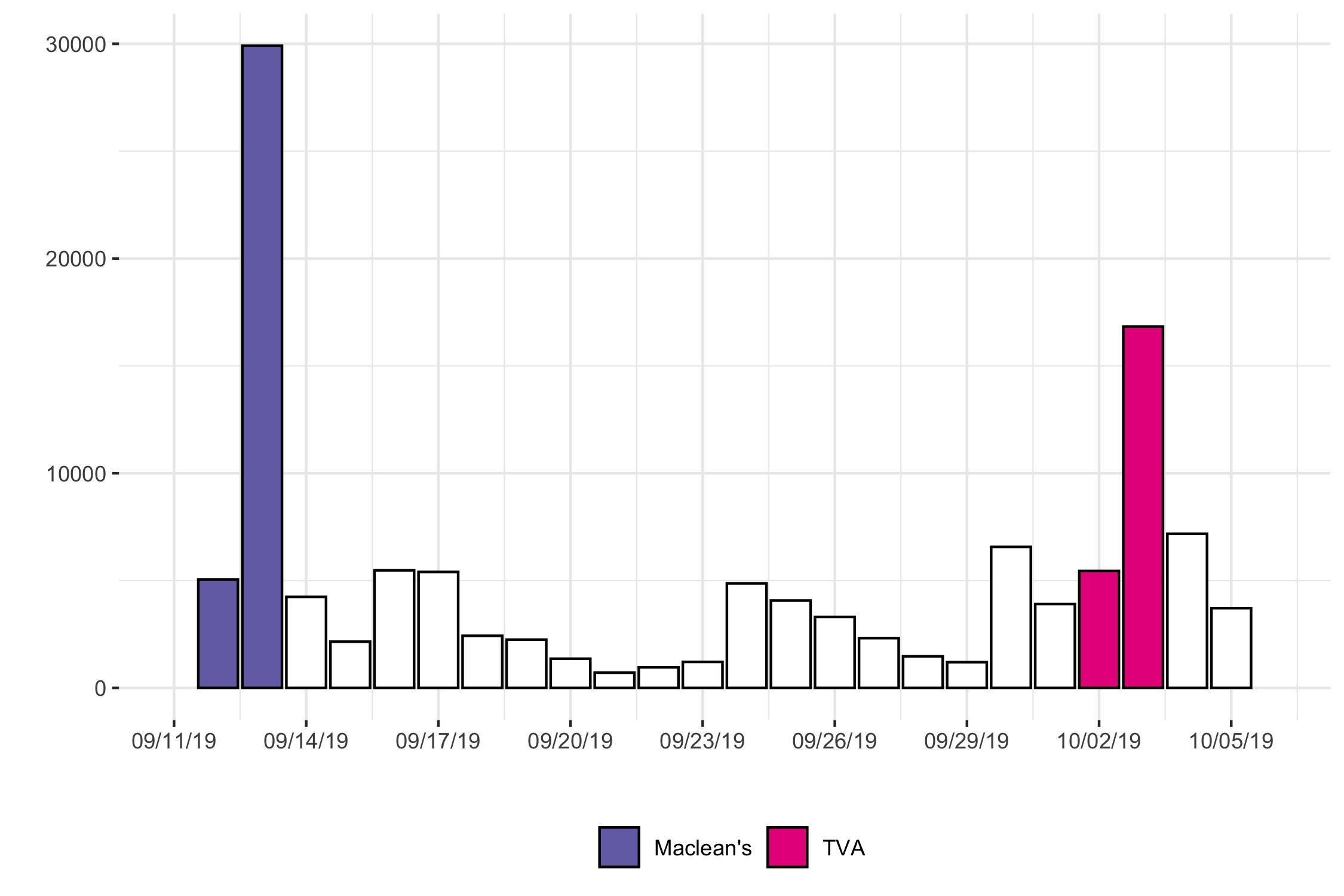 Figure 1: Debate-related Twitter activity prior to the Leaders' Debates Commission events