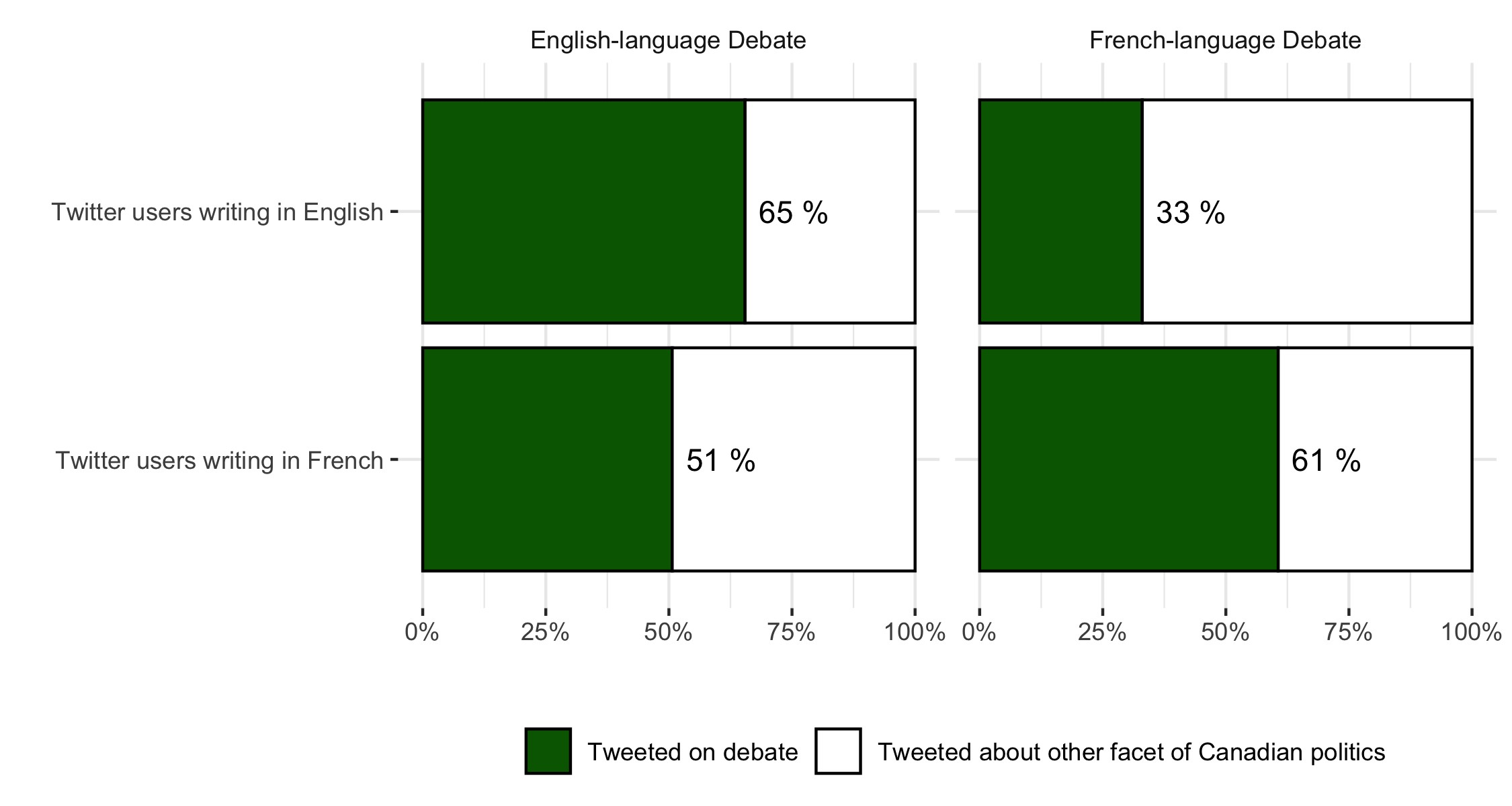 Figure 2: Debate-related Twitter activity during English-language debate