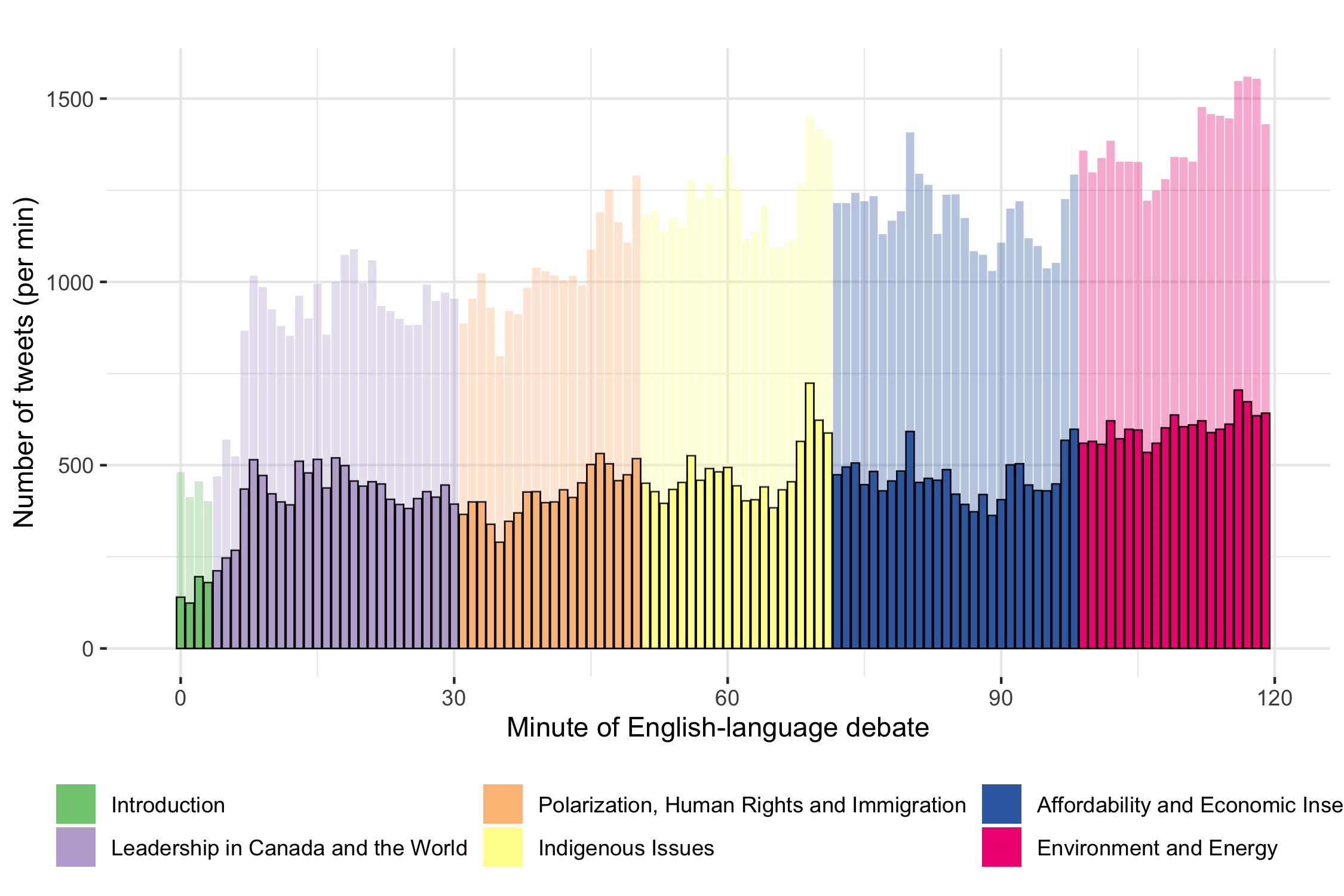 Figure 3: Debate-related Twitter activity during English-language debate